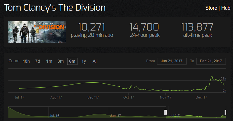 The Division nombre de joueurs