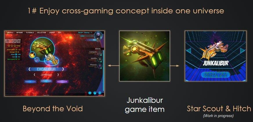Blockchain Cross Gaming