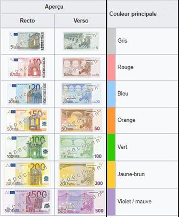 Equipements jeu vidéo Euros