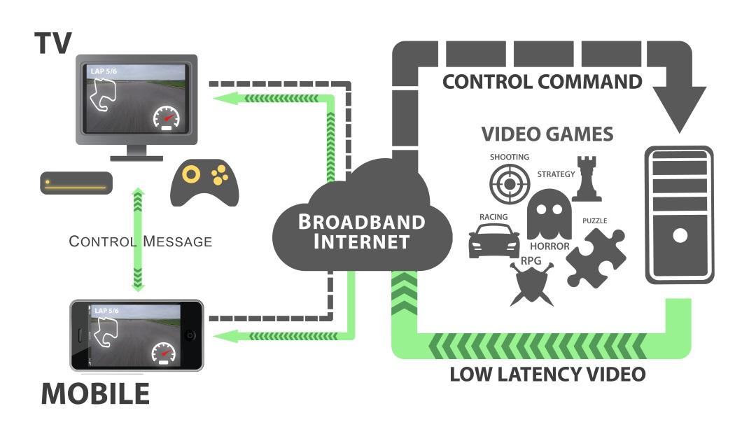 Avec une technologie inédite, le cloud gaming révolutionne le gaming